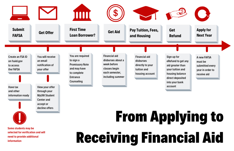 Financial Aid Process Infographic